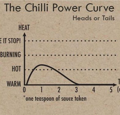 Heads or Tails - Heat Curve