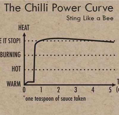 Sting Like A Bee - Heat Curve